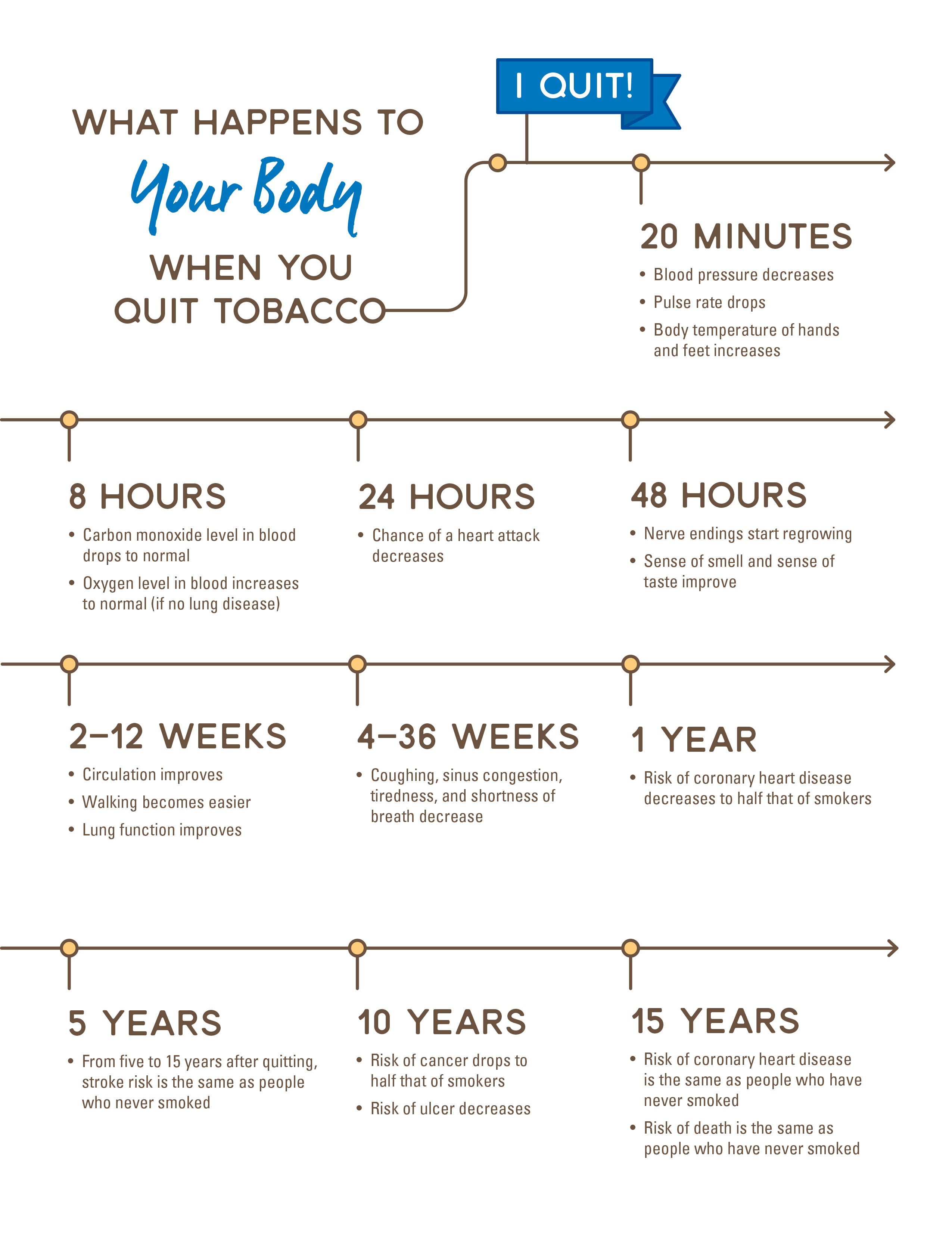 What happens to your body when you quit tobacco.